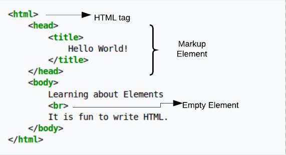 html тагове