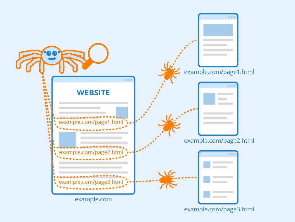 Регистрация на сайт в търсачки