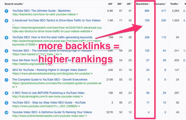 Повече входящи линкове = по-добро класиране в Гугъл